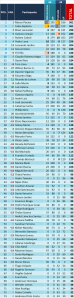 ranking_2016_fantasia